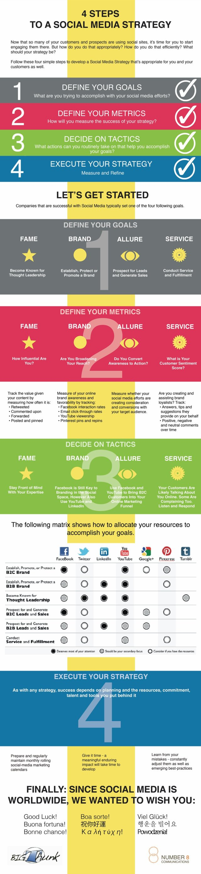 four-steps-to-a-social-media-strategy-infographic