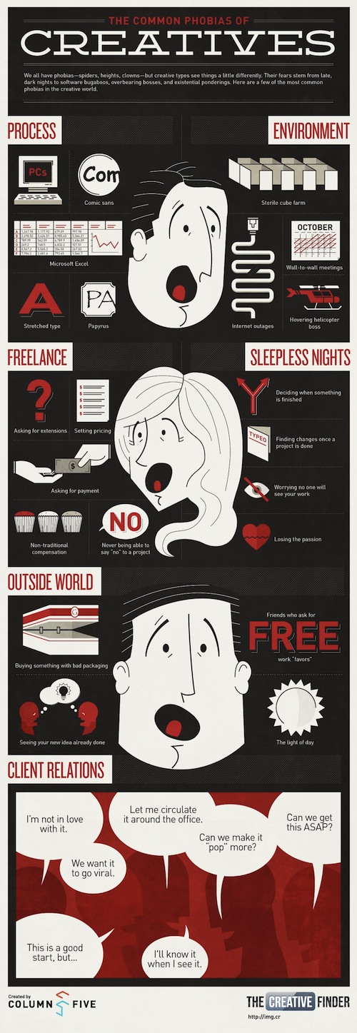 infographic creatives phobias